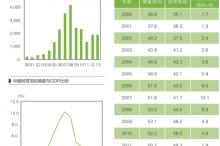 金明植:中国经常项目顺差减少的原因与启示