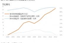 """郭杰群,刘雅楠:通过""""借""""来发展资产证券化,支持经济持续发展"""