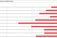 周星:全球保险行业的五大变革动因