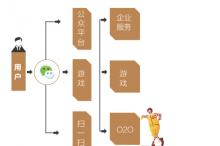 彭晓云,张伟:腾讯的价值(下篇)