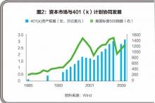 孙博,杨婷:税收递延后的企业年金就是中国版的401(k)计划吗