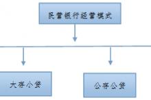 金郸霓:[投稿]中国银行业的发展转型