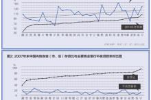 郑志瑛:金融资源区域流动的原因与诱导