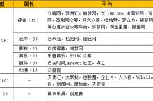 【独家】众筹融资背后的经济学分析