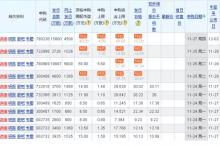 11只新股申购在即  冻资或超1.6万亿(附新股)