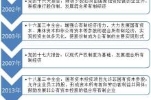 国企改革大风口:仍有8省方案待出