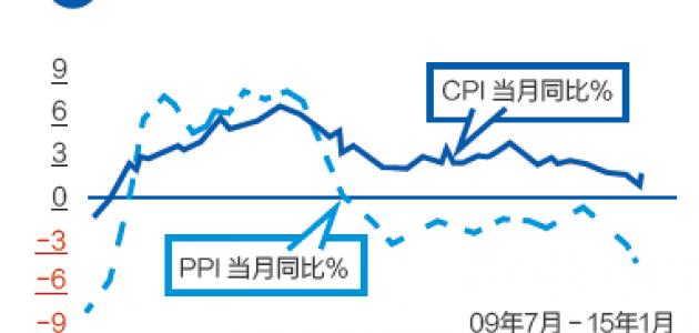 中国结构性通缩将在2015年延续