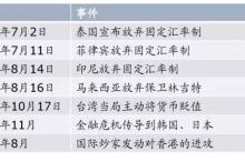 救市之横向对比:1998年香港金融保卫战