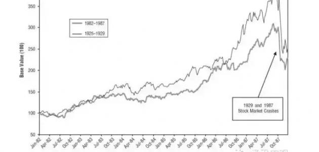 历次股灾大类资产表现和投资策略总结:初期买债,后期寻回优质股
