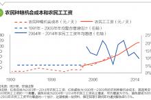 中国通货膨胀的长期趋势
