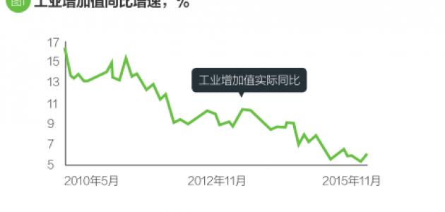 短期增长仍然谨慎