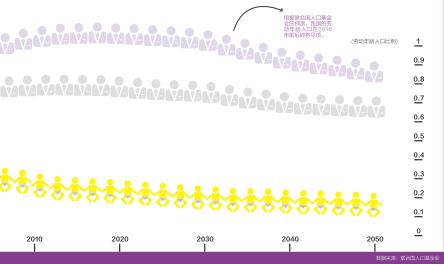 型经济 打造第二次人口红利