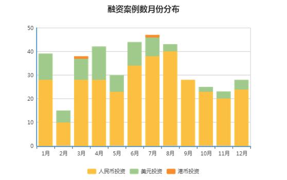 数据来源:京北投融资数据库、IT桔子